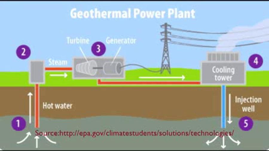 geothermal power plant diagram geothermal power plant schematic diagram