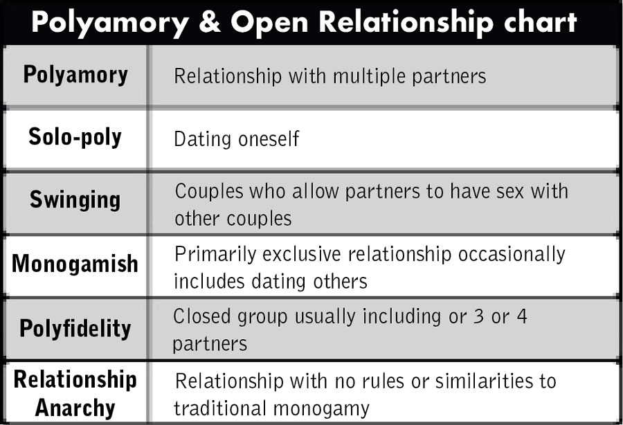 polyamorous relationship rules